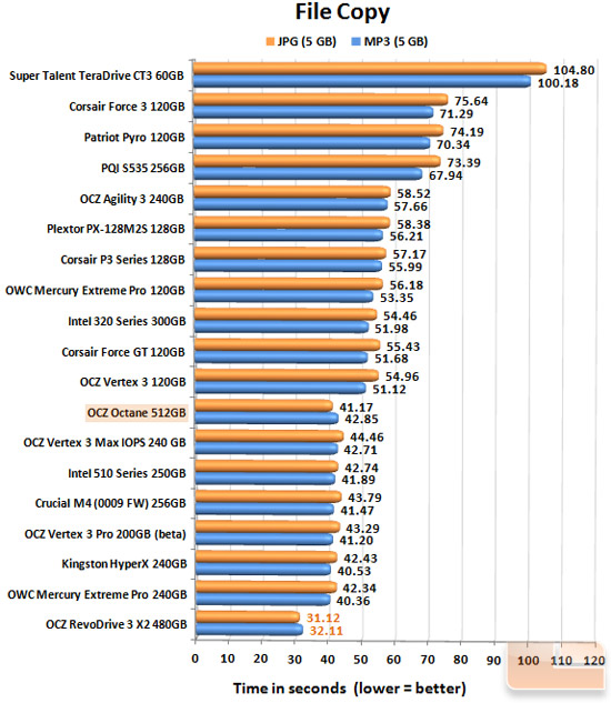 OCZ Octane 512GB FILECOPY CHART