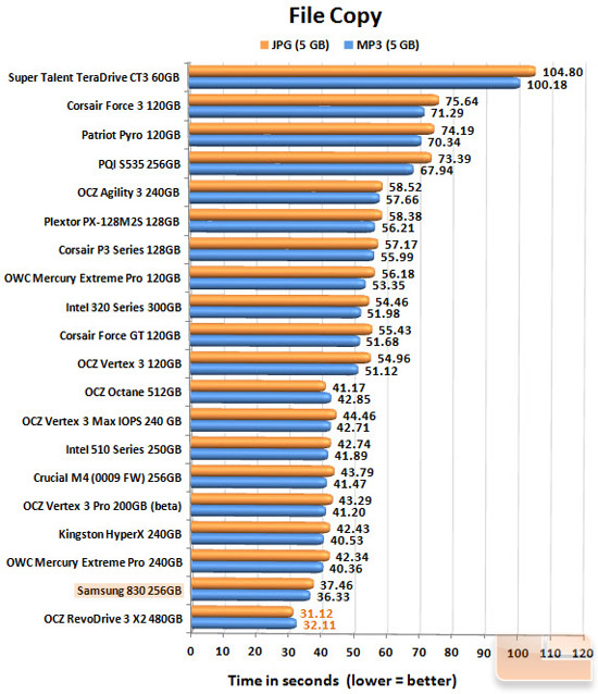 Samsung 830 256GB FILECOPY CHART