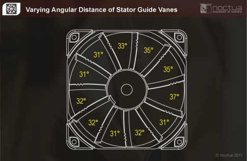 Varrying Angular Distance of Strator Vanes to Blades