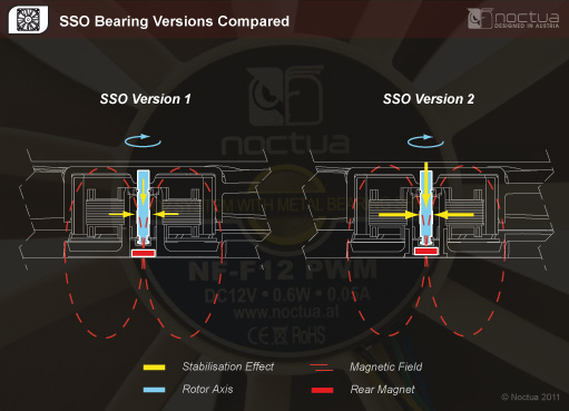 SSO2 Bearing vs SSO Bearing