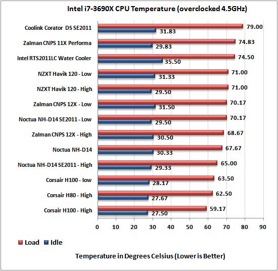 Intel LGA2011 CPU Cooler Roundup - 4.5Ghz Results