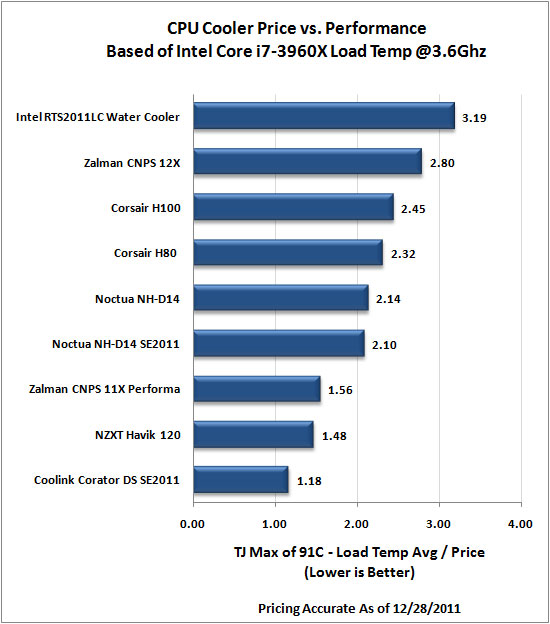 Intel LGA2011 CPU Cooler Roundup - 3.6Ghz Cost-Performance Results