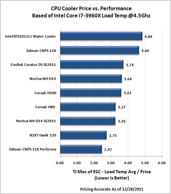 Intel LGA2011 CPU Cooler Roundup - 4.5Ghz Cost-Performance Results