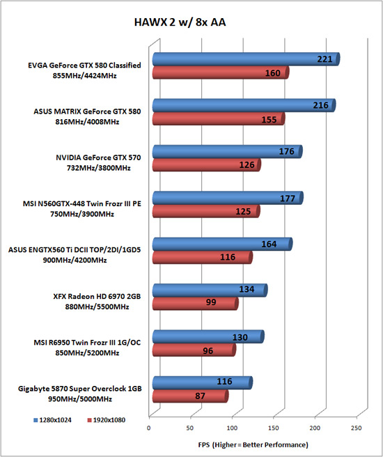 Tom Clancy's HAWX 2 Benchmark Results