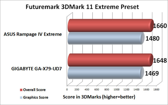 ASUS Rampage IV Extreme Intel X79 Motherboard 3DMark 11 Extreme Benchmark Results