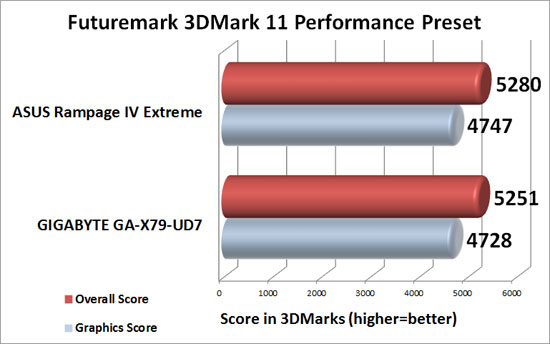 ASUS Rampage IV Extreme Intel X79 Motherboard 3DMark 11 Performance Benchmark Results