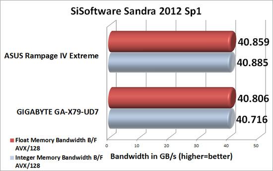 ASUS Rampage IV Extreme Intel X79 Sandra 2012 SP1 Memory Benchmark Scores