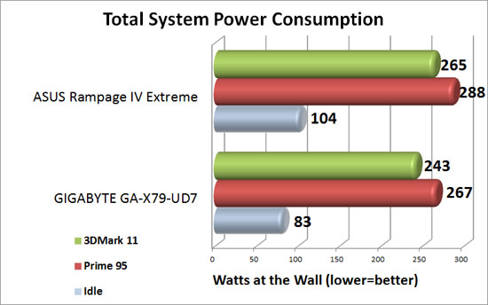 ASUS Rampage IV Extreme Intel X79 Motherboard System Power Consumption