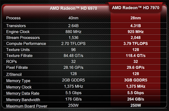 AMD Radeon HD 7900 Series
