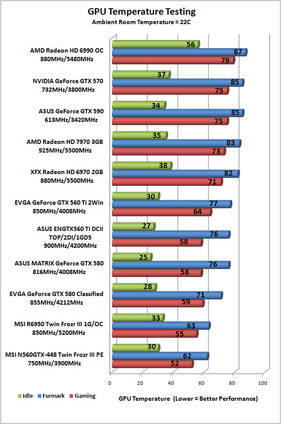 Video Card Temps