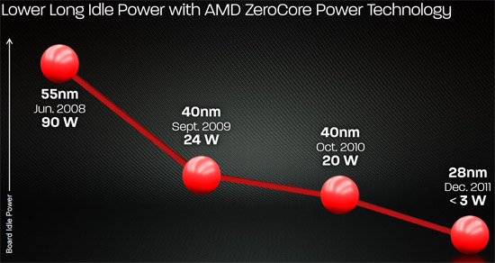 AMD ZeroCore Technology