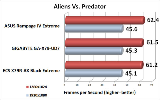ECS X79R-AX Black Extreme Intel X79 Motherboard Aliens Vs. Predator Benchmark Results