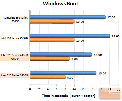 Intel 520 Series 240GB Boot Chart