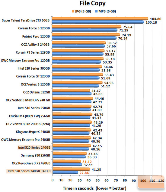 Intel 520 Series 240GB FILECOPY CHART