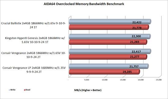 hyperx overclocked benchmark