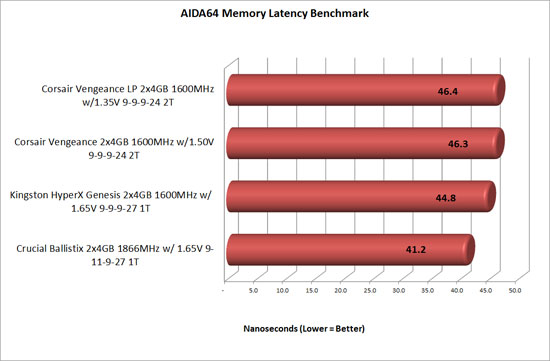 AIDA 64 hyperx latency