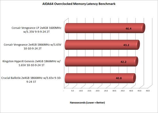 hyperx aida64 overclocked benchmark