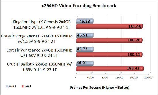 Kingston Hyperx x264 benchmark