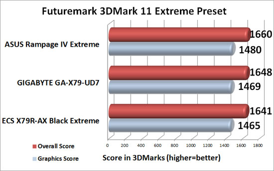 GIGABYTE GA-X79-UD7 Intel X79 Motherboard 3DMark 11 Extreme Benchmark Results