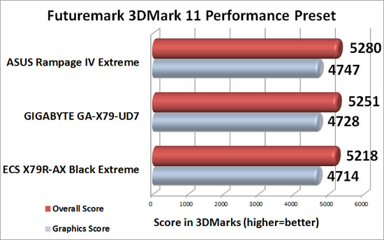 GIGABYTE GA-X79-UD7 Intel X79 Motherboard 3DMark 11 Performance Benchmark Results
