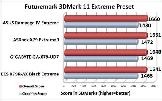 ASRock X79 Extreme9 Intel X79 Motherboard 3DMark 11 Extreme Benchmark Results