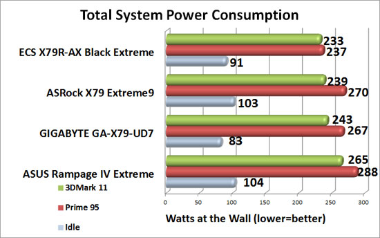 ASRock X79 Extreme9 Intel X79 Motherboard System Power Consumption