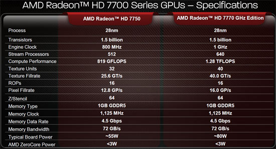 AMD Radeon HD 7700 Specifications