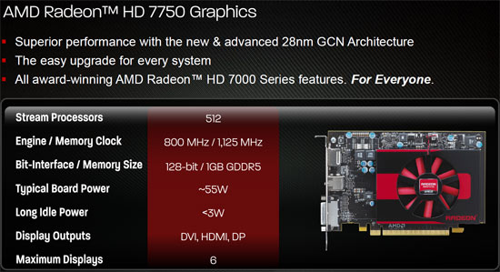Radeon HD 7750 Features