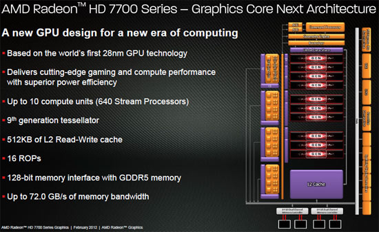 AMD Radeon HD 7770 Graphics Core Next Architecture