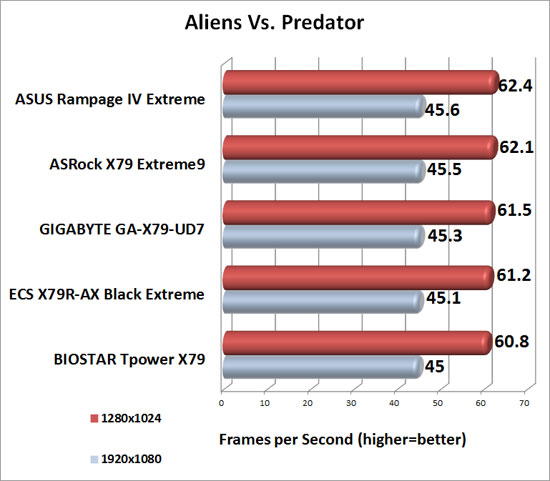 BIOSTAR TPower X79 Intel X79 Motherboard Aliens Vs. Predator Benchmark Results