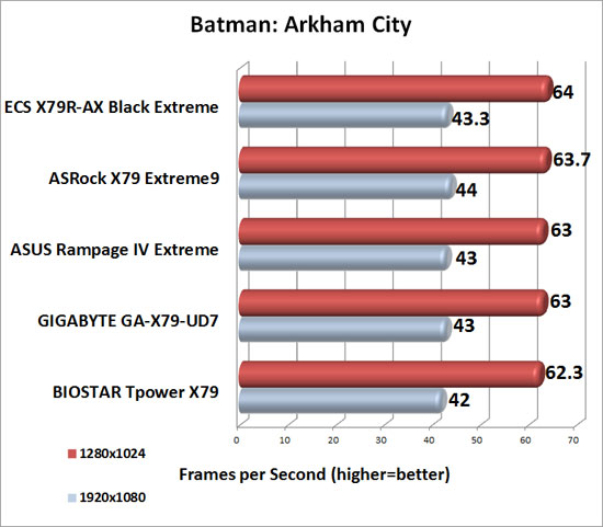 Batman: Arkham City Benchmark Results
