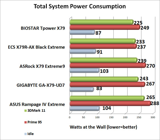 BIOSTAR TPower X79 Intel X79 Motherboard System Power Consumption