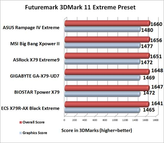 MSI Big Bang XPower II Intel X79 Motherboard 3DMark 11 Extreme Benchmark Results