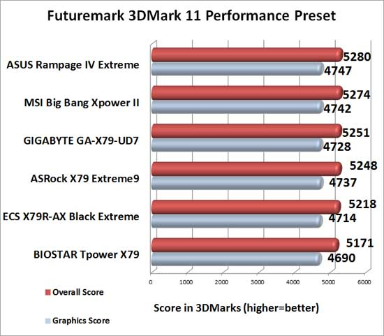 MSI Big Bang XPower II Intel X79 Motherboard 3DMark 11 Performance Benchmark Results