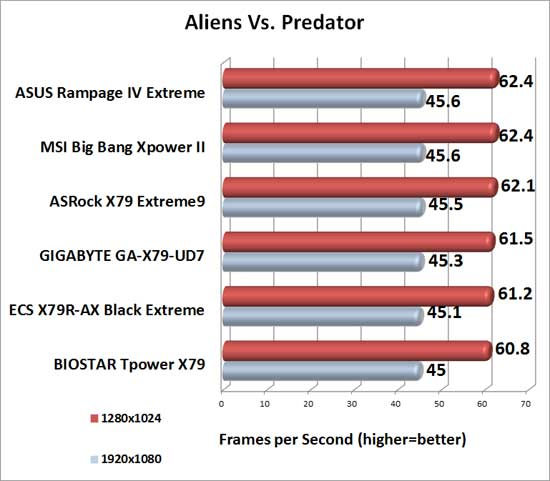 MSI Big Bang XPower II Intel X79 Motherboard Aliens Vs. Predator Benchmark Results