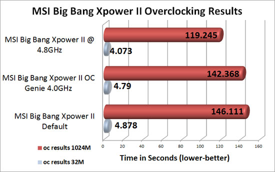 MSI Big Bang XPower II Overclocking Test Results