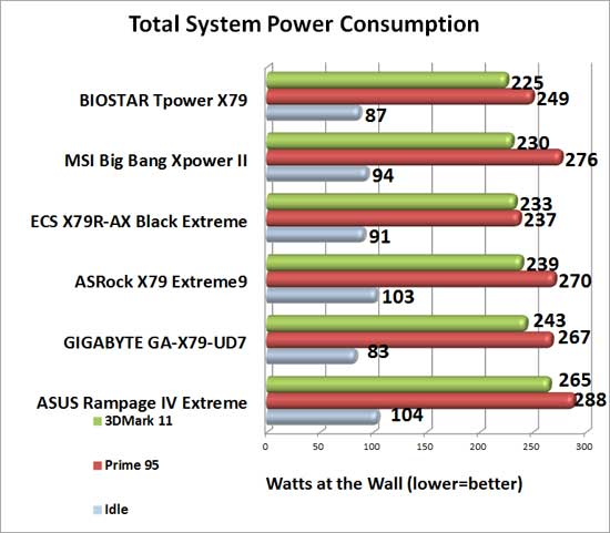 MSI Big Bang XPower II Intel X79 Motherboard System Power Consumption