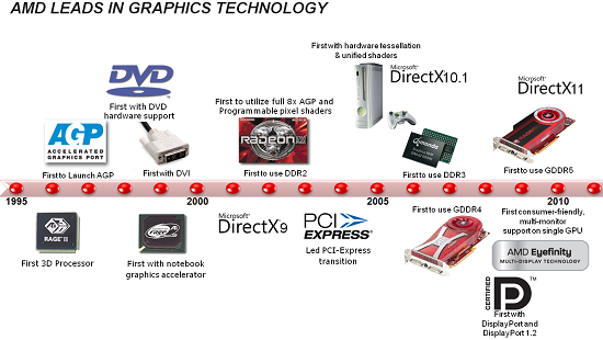 How Far Have AMD & Intel Integrated Graphics Come Since 2006?