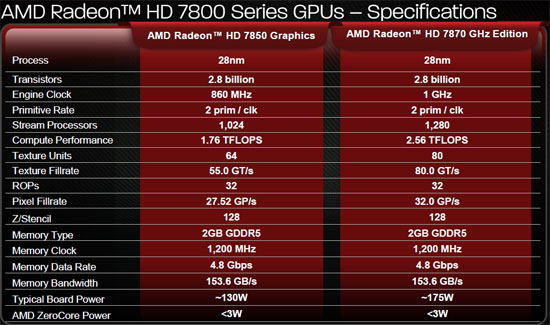 AMD Radeon HD 7800 Specifications