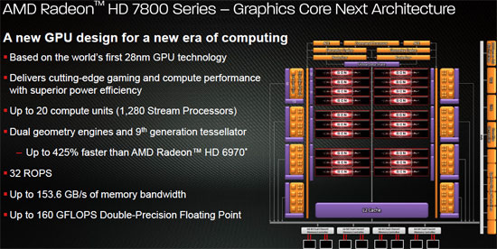 AMD Radeon HD 7870 Graphics Core Next Architecture