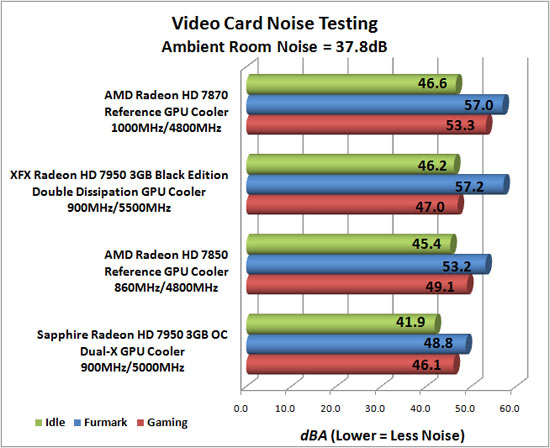 Video Card Noise Levels