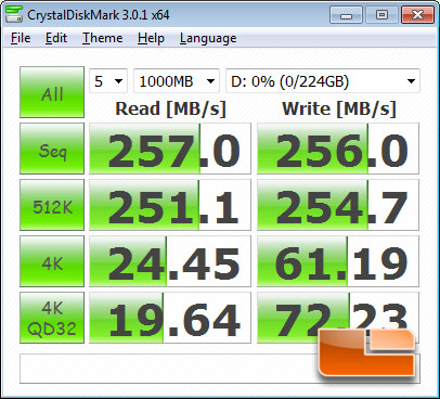 MSI Z77A-GD65 'Ivy Bridge' Motherboard CrystalDiskMark Benchmark Results