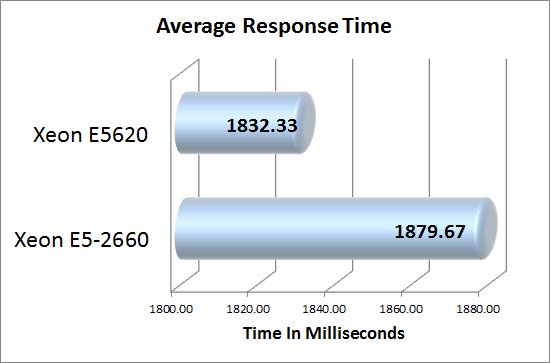 DotNetNuke Average Response Time