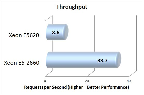 DotNetNuke Throughput