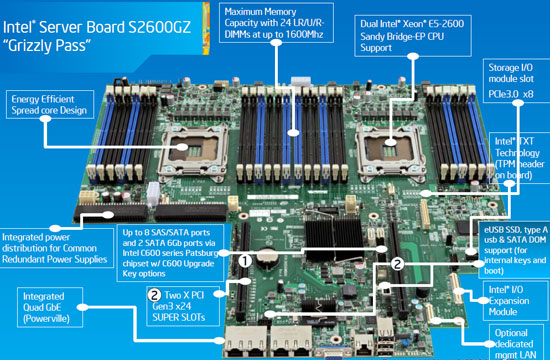 Intel Xeon E5-2600 & R2000GZ Sandy Bridge-EP Server Review