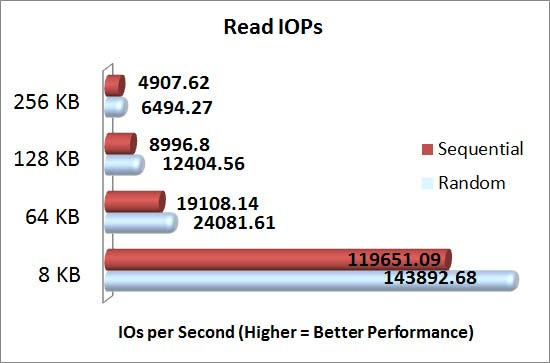 Intel Grizzly Pass with Intel 710 series SSD's SQLIO Read IOPs Results