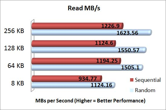 Intel Grizzly Pass with Intel 710 series SSD's SQLIO Read MBs Results