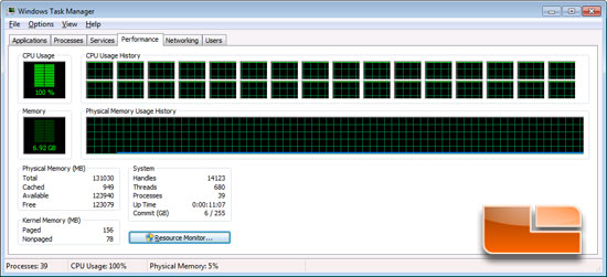 Intel Xeon E5-2660 Windows Task Manager