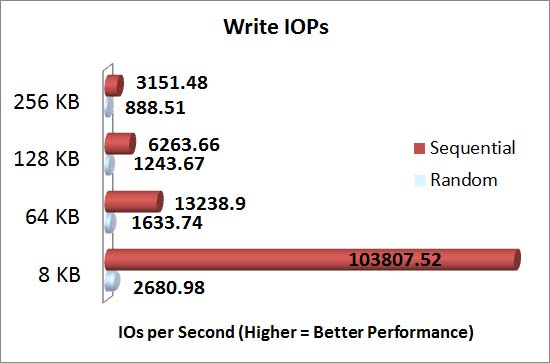 Intel Grizzly Pass with Intel 710 series SSD's SQLIO Write IOPs Results