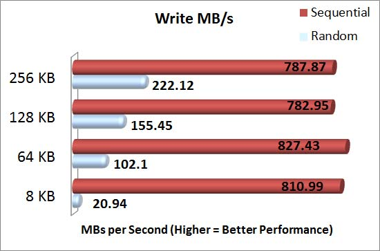 Intel Grizzly Pass with Intel 710 series SSD's SQLIO Write MBs Results